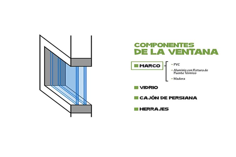Componentes-ventana