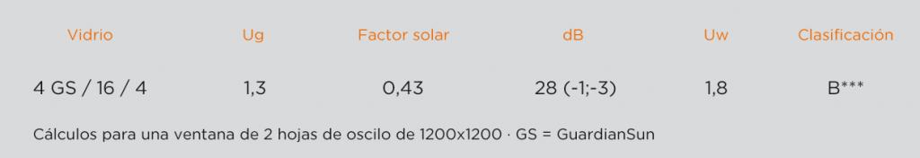 top-60-clasificacion-energetica